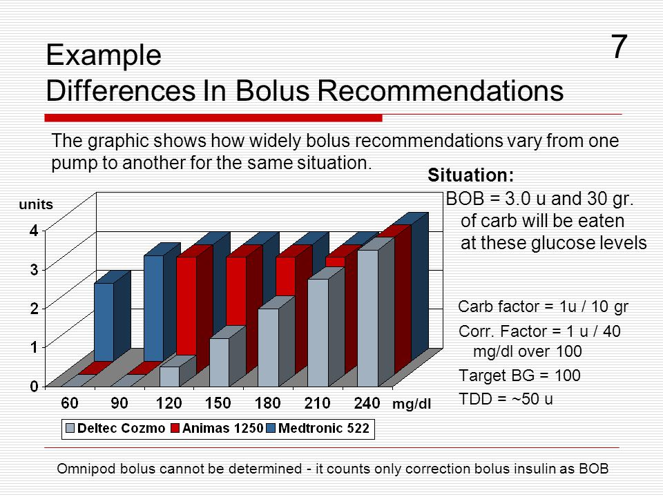 Example Differences In Bolus Recommendations Situation: BOB = 3.0 u and 30 gr. of carb will be eaten at these glucose levels Carb factor = 1u / 10 gr