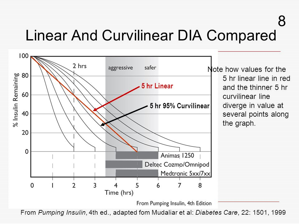 Linear And Curvilinear DIA Compared Note how values for the 5 hr linear line in red and the thinner 5 hr curvilinear line diverge in value at several points along the graph.