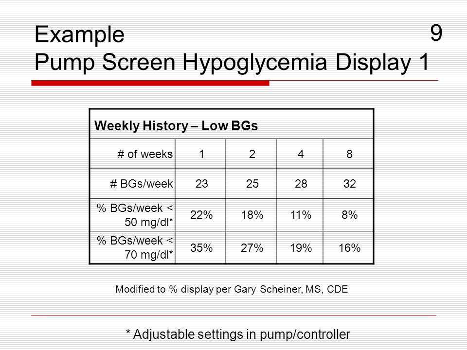 Example Pump Screen Hypoglycemia Display 1 9 * Adjustable settings in pump/controller Weekly History – Low BGs # of weeks1248 # BGs/week23252832 % BGs