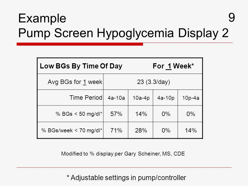 Example Pump Screen Hypoglycemia Display 2 9 * Adjustable settings in pump/controller Low BGs By Time Of Day For 1 Week* Avg BGs for 1 week23 (3.3/day) Time Period 4a-10a10a-4p4a-10p10p-4a % BGs < 50 mg/dl* 57%14%0% % BGs/week < 70 mg/dl* 71%28%0%14% Modified to % display per Gary Scheiner, MS, CDE