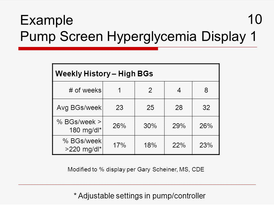 Example Pump Screen Hyperglycemia Display 1 10 * Adjustable settings in pump/controller Weekly History – High BGs # of weeks1248 Avg BGs/week23252832