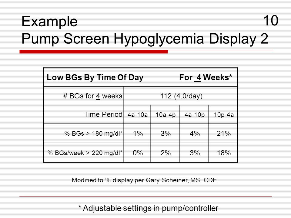 Example Pump Screen Hypoglycemia Display 2 10 * Adjustable settings in pump/controller Low BGs By Time Of Day For 4 Weeks* # BGs for 4 weeks112 (4.0/d