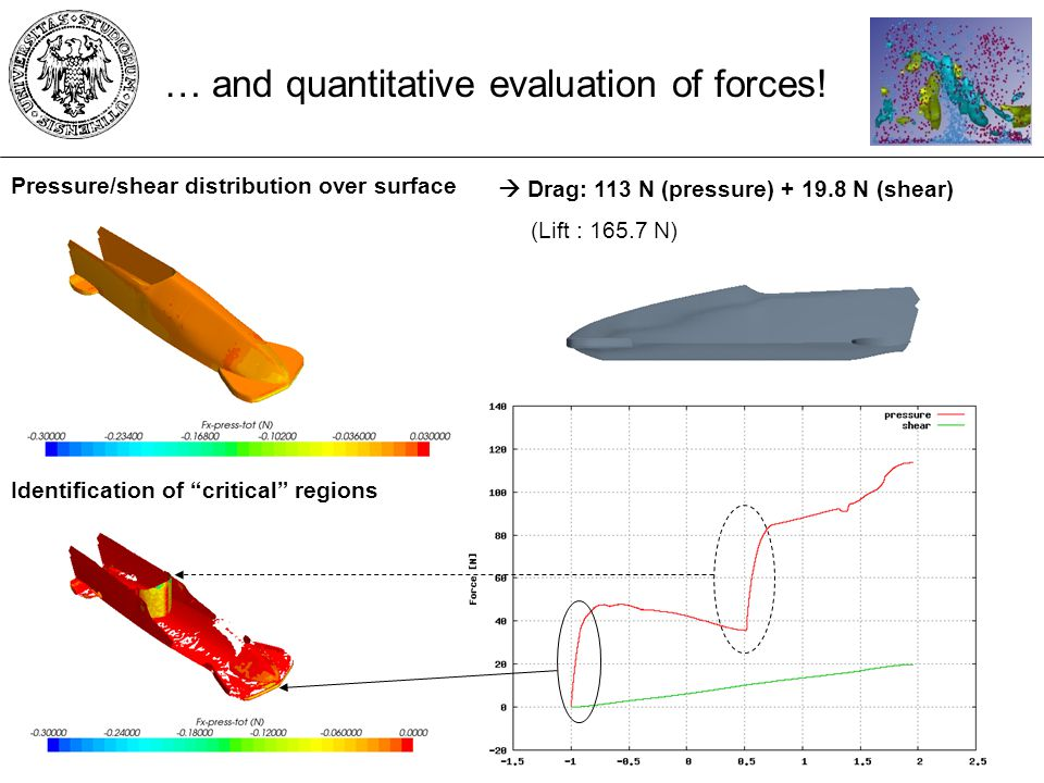 Drag: 113 N (pressure) + 19.8 N (shear) (Lift : 165.7 N) … and quantitative evaluation of forces.
