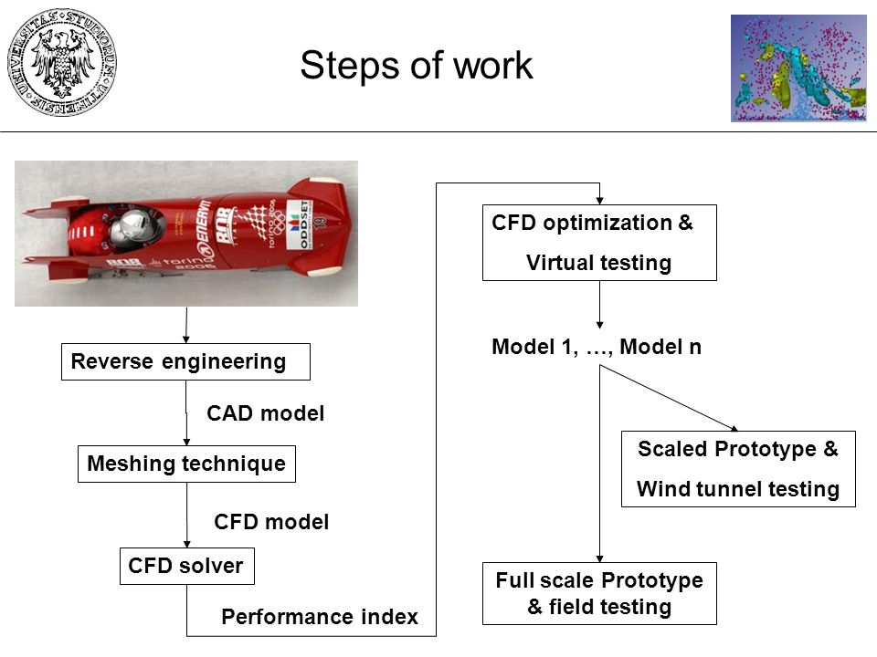 Reverse engineering CFD model CFD optimization & Virtual testing Model 1, …, Model n Steps of work Meshing technique CAD model CFD solver Performance index Scaled Prototype & Wind tunnel testing Full scale Prototype & field testing