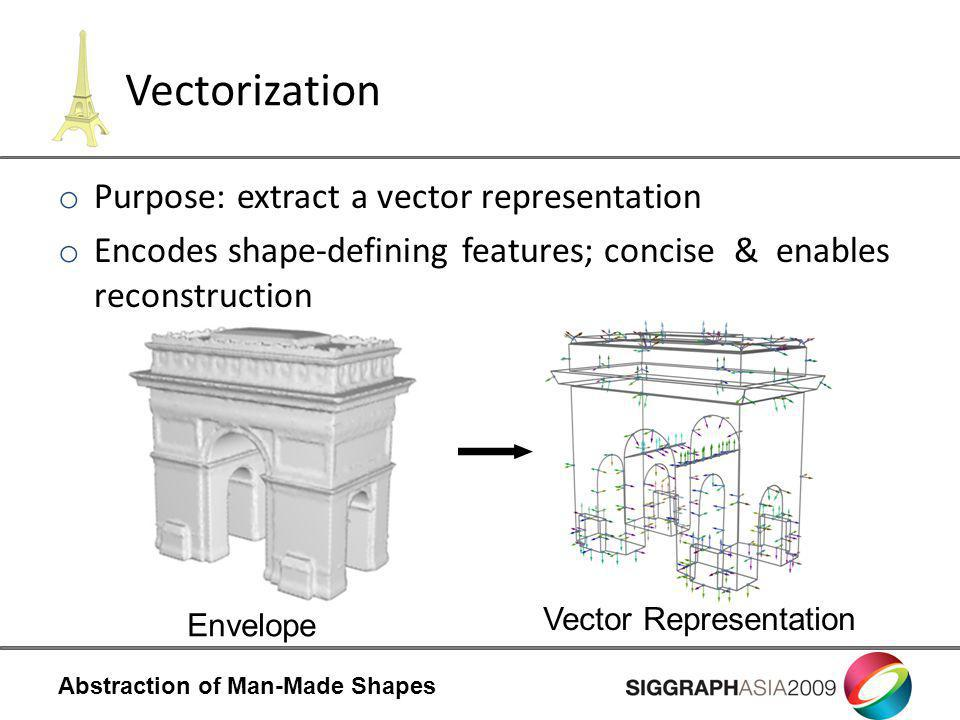 Abstraction of Man-Made Shapes Vectorization o Purpose: extract a vector representation o Encodes shape-defining features; concise & enables reconstruction Envelope Vector Representation