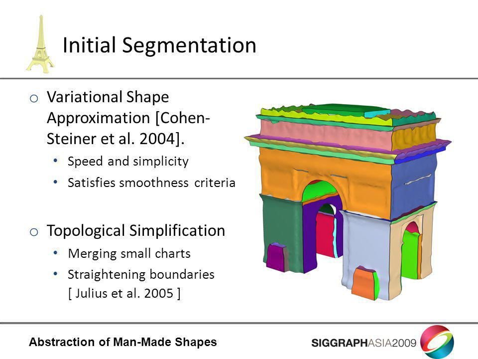 Abstraction of Man-Made Shapes Initial Segmentation o Variational Shape Approximation [Cohen- Steiner et al.