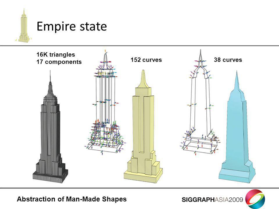 Abstraction of Man-Made Shapes Empire state 16K triangles 17 components 38 curves152 curves
