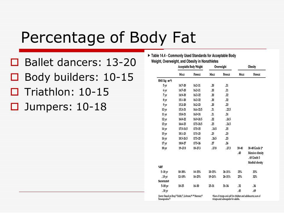 Percentage of Body Fat Ballet dancers: 13-20 Body builders: 10-15 Triathlon: 10-15 Jumpers: 10-18