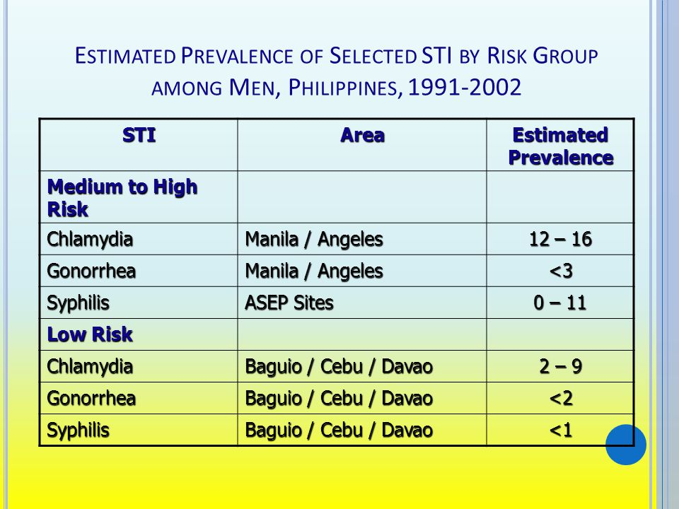 E STIMATED P REVALENCE OF S ELECTED STI BY R ISK G ROUP AMONG M EN, P HILIPPINES, 1991-2002 STIArea Estimated Prevalence Medium to High Risk Chlamydia Manila / Angeles 12 – 16 Gonorrhea Manila / Angeles <3 Syphilis ASEP Sites 0 – 11 Low Risk Chlamydia Baguio / Cebu / Davao 2 – 9 Gonorrhea Baguio / Cebu / Davao <2 Syphilis <1