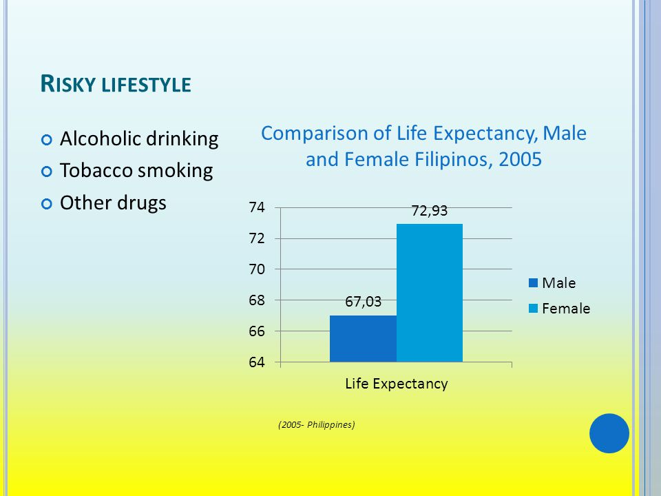 R ISKY LIFESTYLE Alcoholic drinking Tobacco smoking Other drugs Comparison of Life Expectancy, Male and Female Filipinos, 2005 (2005- Philippines)