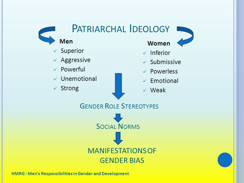 HMRG - Men s Responsibilities in Gender and Development P ATRIARCHAL I DEOLOGY Men Superior Aggressive Powerful Unemotional Strong Women Inferior Submissive Powerless Emotional Weak G ENDER R OLE S TEREOTYPES S OCIAL N ORMS MANIFESTATIONS OF GENDER BIAS