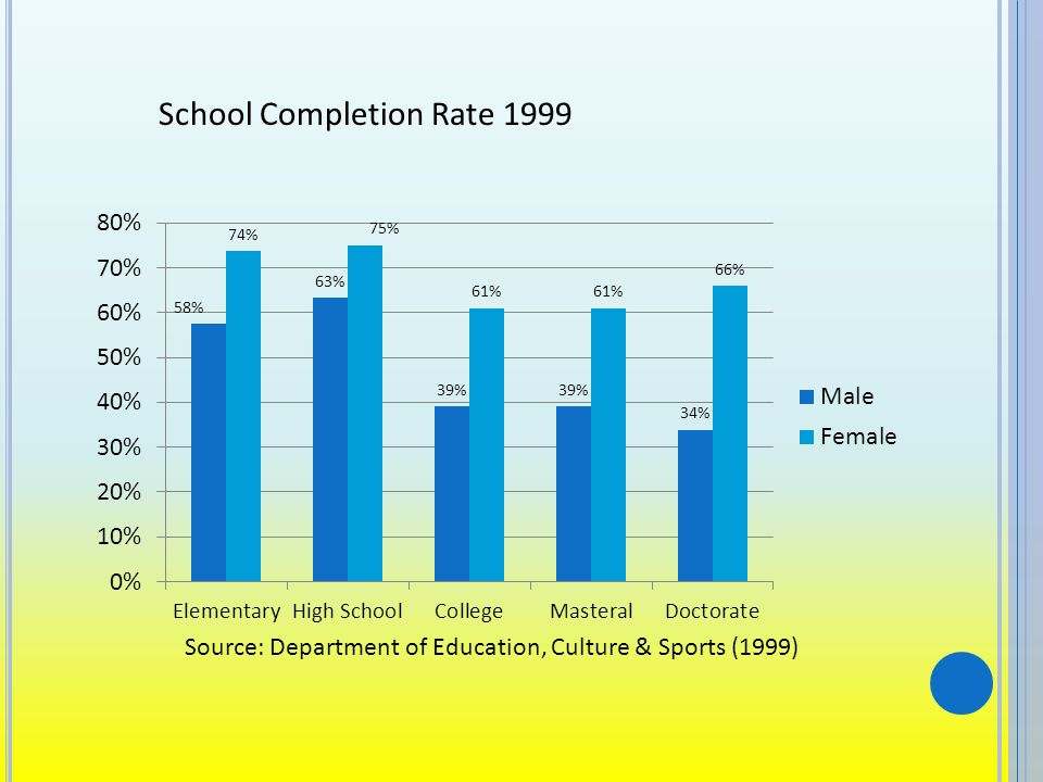 School Completion Rate 1999 Source: Department of Education, Culture & Sports (1999)