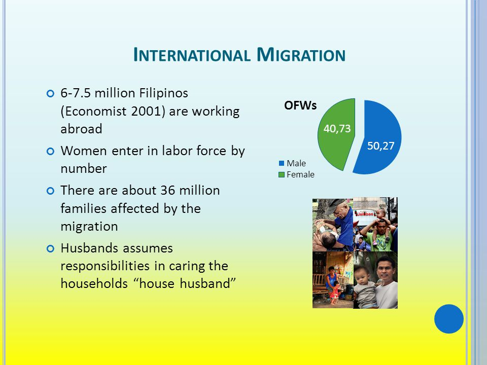 I NTERNATIONAL M IGRATION 6-7.5 million Filipinos (Economist 2001) are working abroad Women enter in labor force by number There are about 36 million families affected by the migration Husbands assumes responsibilities in caring the households house husband