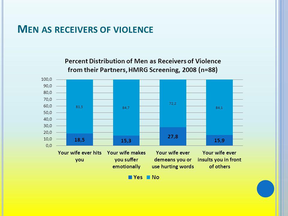 M EN AS RECEIVERS OF VIOLENCE