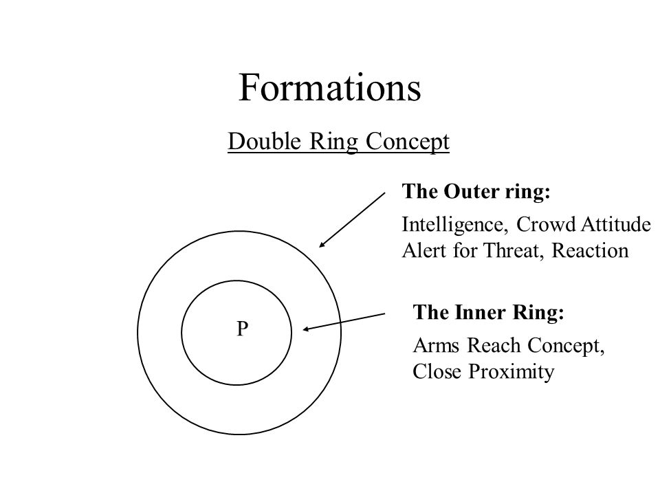 Formations Double Ring Concept P The Outer ring: Intelligence, Crowd Attitude Alert for Threat, Reaction The Inner Ring: Arms Reach Concept, Close Proximity
