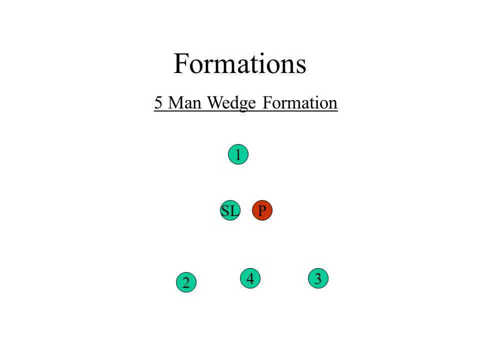 Formations 5 Man Wedge Formation 2 43 1 SLP