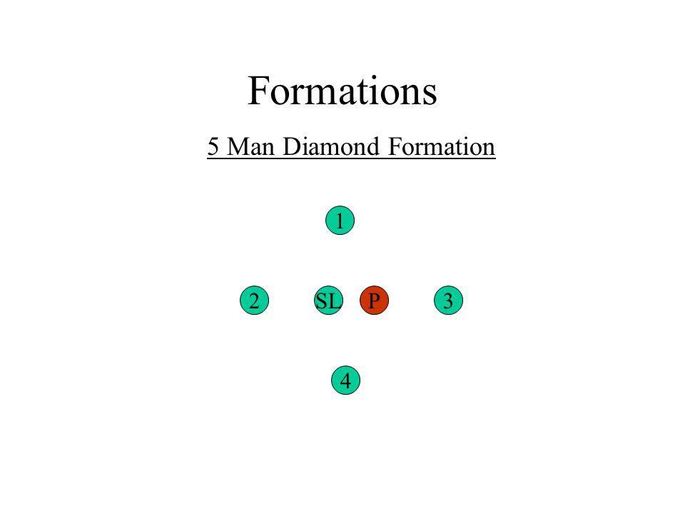 Formations 5 Man Diamond Formation 2 4 3 1 SLP