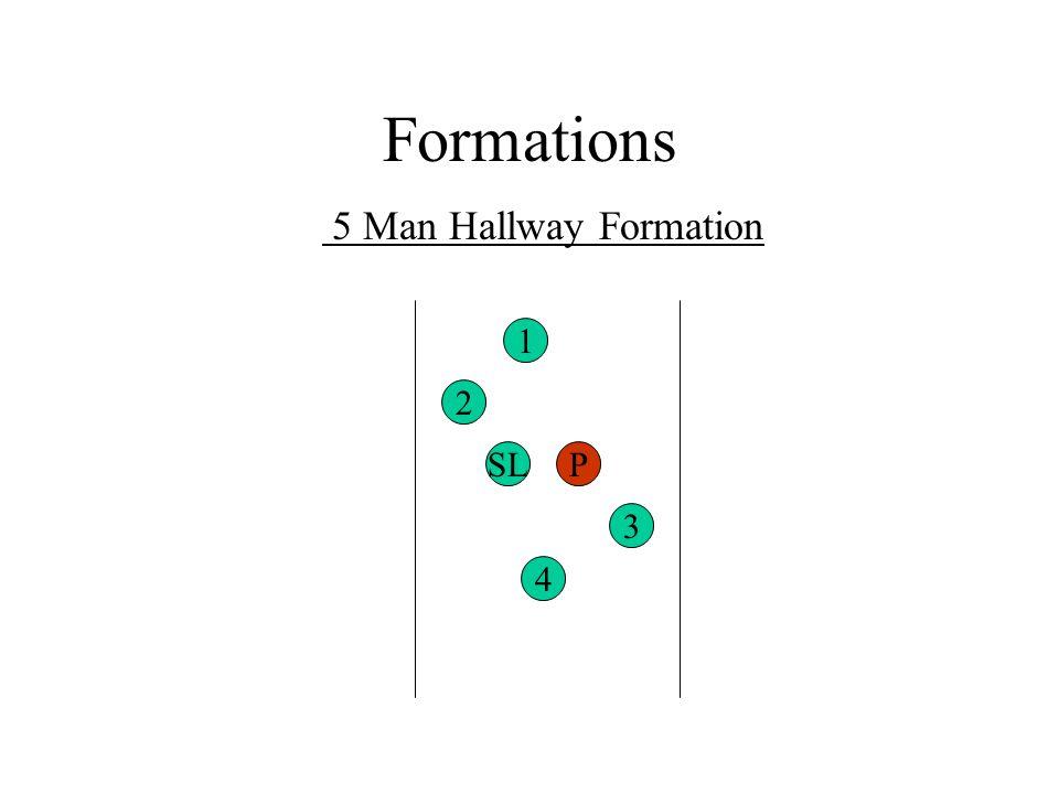 Formations 5 Man Hallway Formation 2 4 3 1 SLP