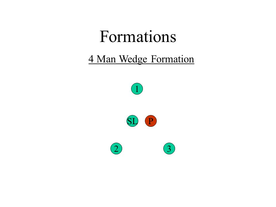 Formations 4 Man Wedge Formation 23 1 SLP