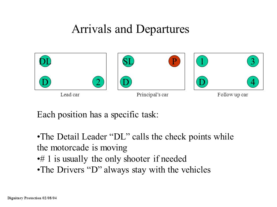 Dignitary Protection 02/08/04 Arrivals and Departures DL 24 31SLP DDD Each position has a specific task: The Detail Leader DL calls the check points w