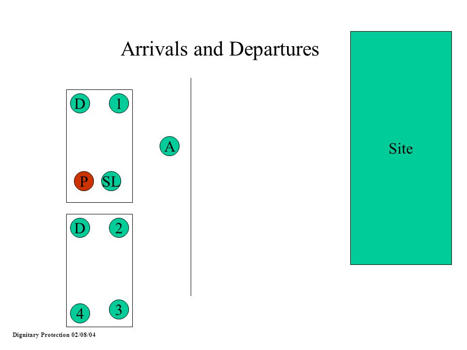 Dignitary Protection 02/08/04 Arrivals and Departures 2 4 3 1 SLP D A D Site