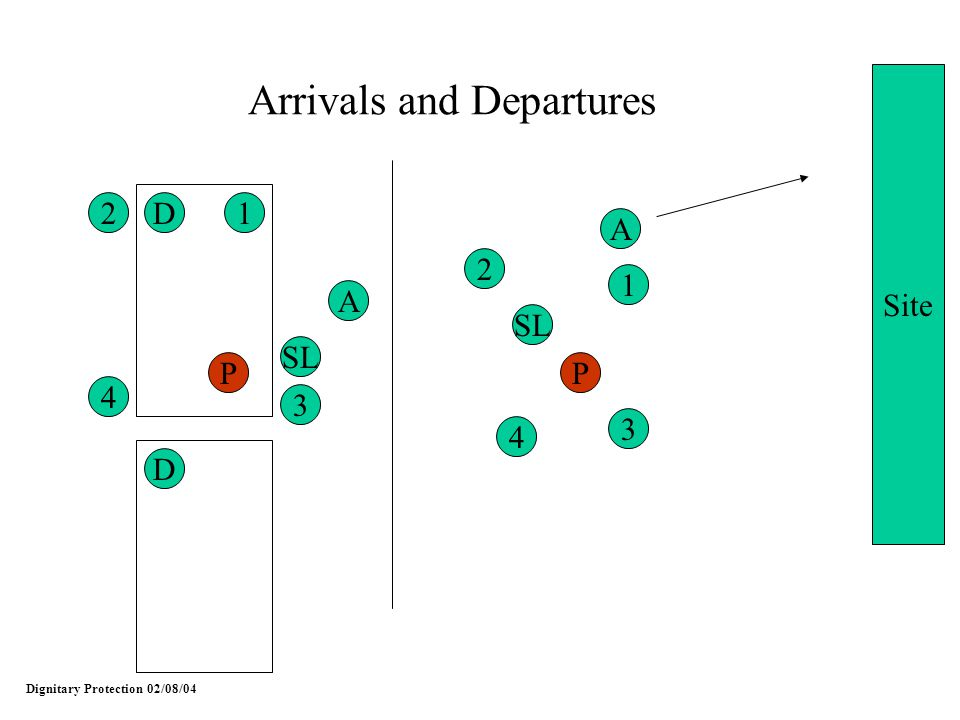 Dignitary Protection 02/08/04 Arrivals and Departures 2 4 3 1 SL P D A D 2 4 3 1 P A Site