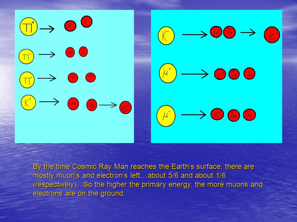 By the time Cosmic Ray Man reaches the Earths surface, there are mostly muons and electrons left…about 5/6 and about 1/6 (respectively).