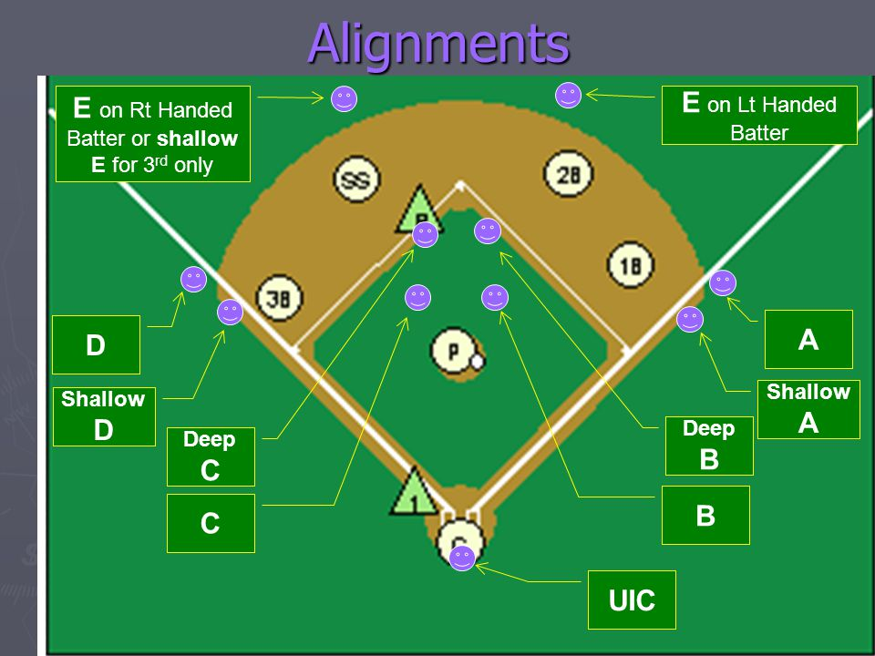 Alignments Shallow A UIC B Deep B A D Shallow D Deep C C E on Rt Handed Batter or shallow E for 3 rd only E on Lt Handed Batter