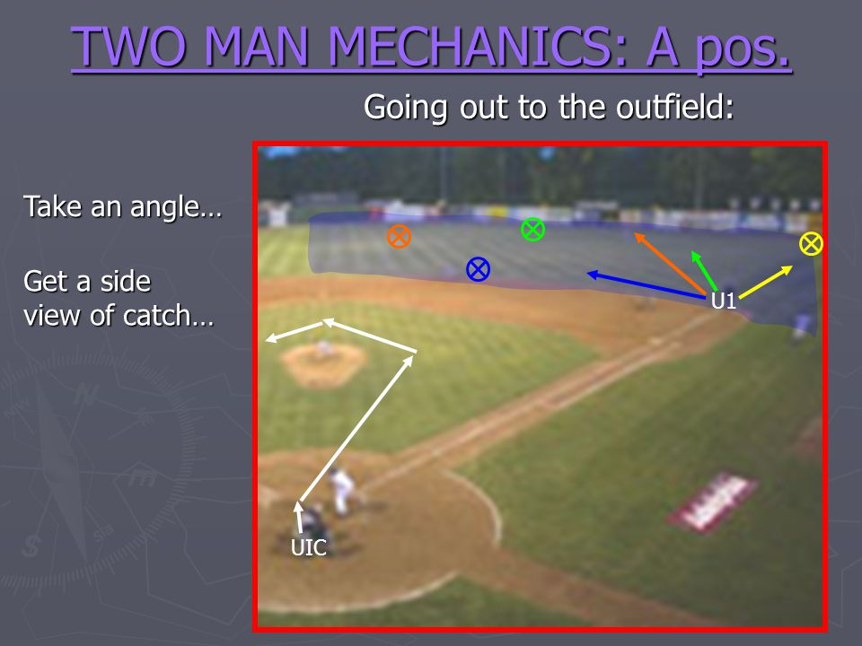 TWO MAN MECHANICS: A pos. U1 Going out to the outfield: UIC Take an angle… Get a side view of catch…
