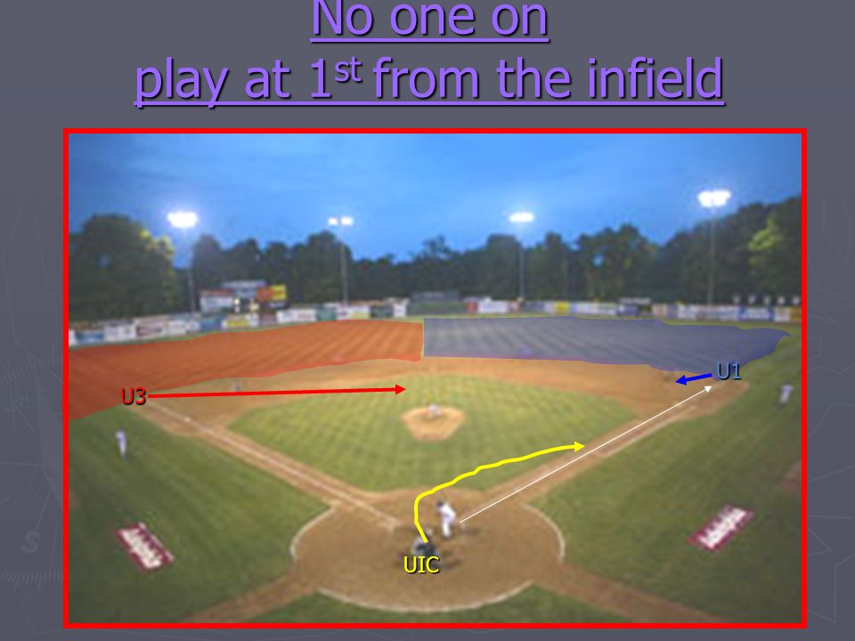 No one on play at 1 st from the infield U1 U3 UIC