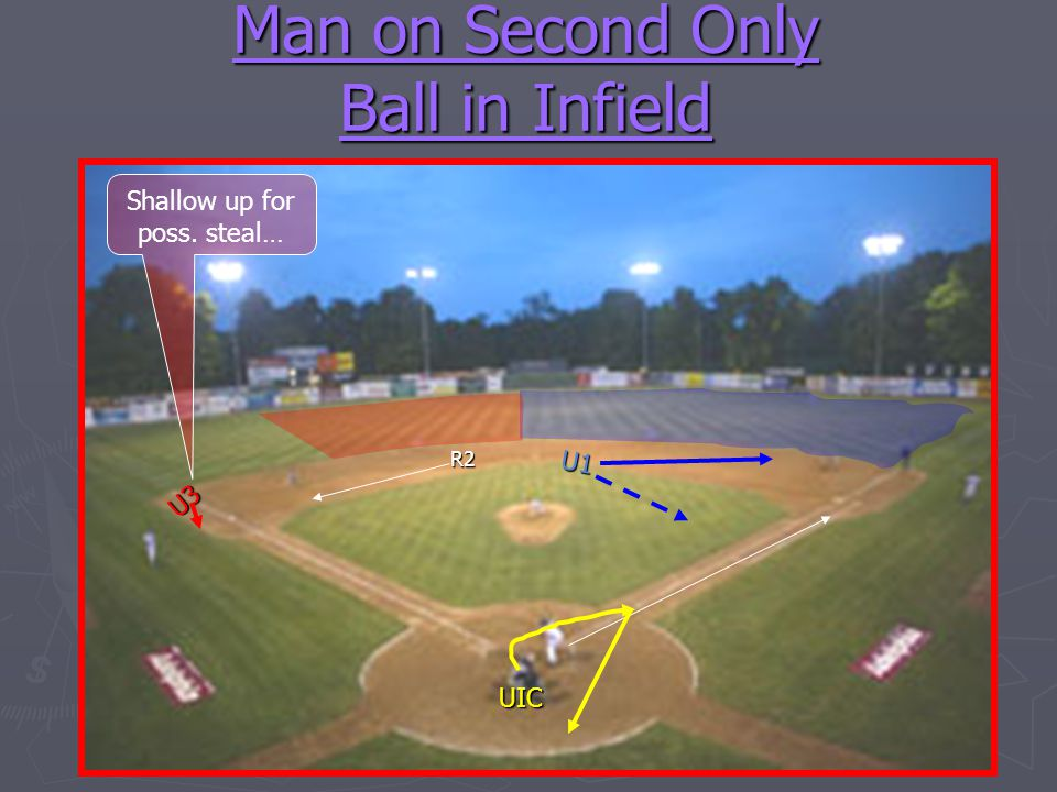 Man on Second Only Ball in Infield U1 U3 UIC R2 Shallow up for poss. steal…