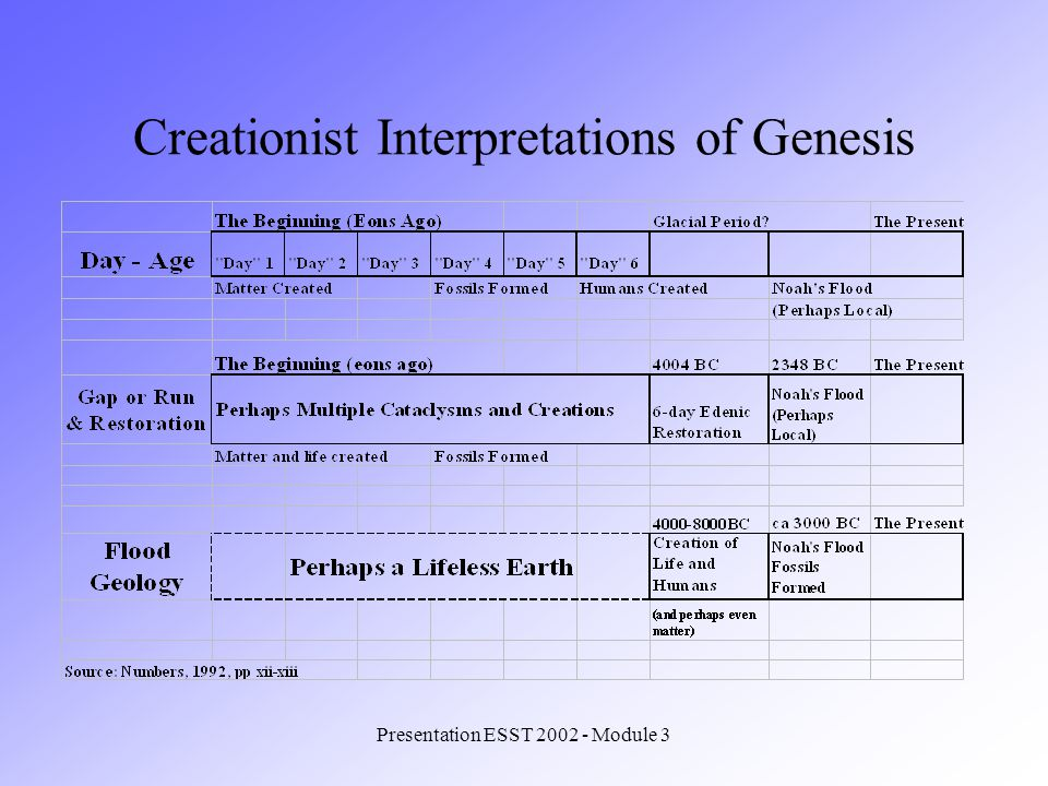 Presentation ESST 2002 - Module 3 Creationist Interpretations of Genesis