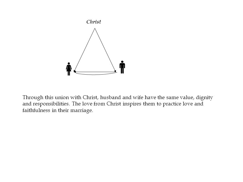 Christ Through this union with Christ, husband and wife have the same value, dignity and responsibilities.