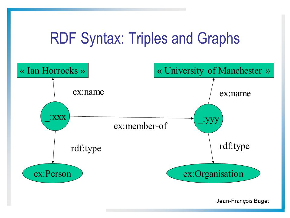 RDF Syntax: Triples and Graphs _:xxx « Ian Horrocks » ex:name ex:Person rdf:type « University of Manchester » ex:Organisation ex:name rdf:type _:yyy ex:member-of Jean-François Baget