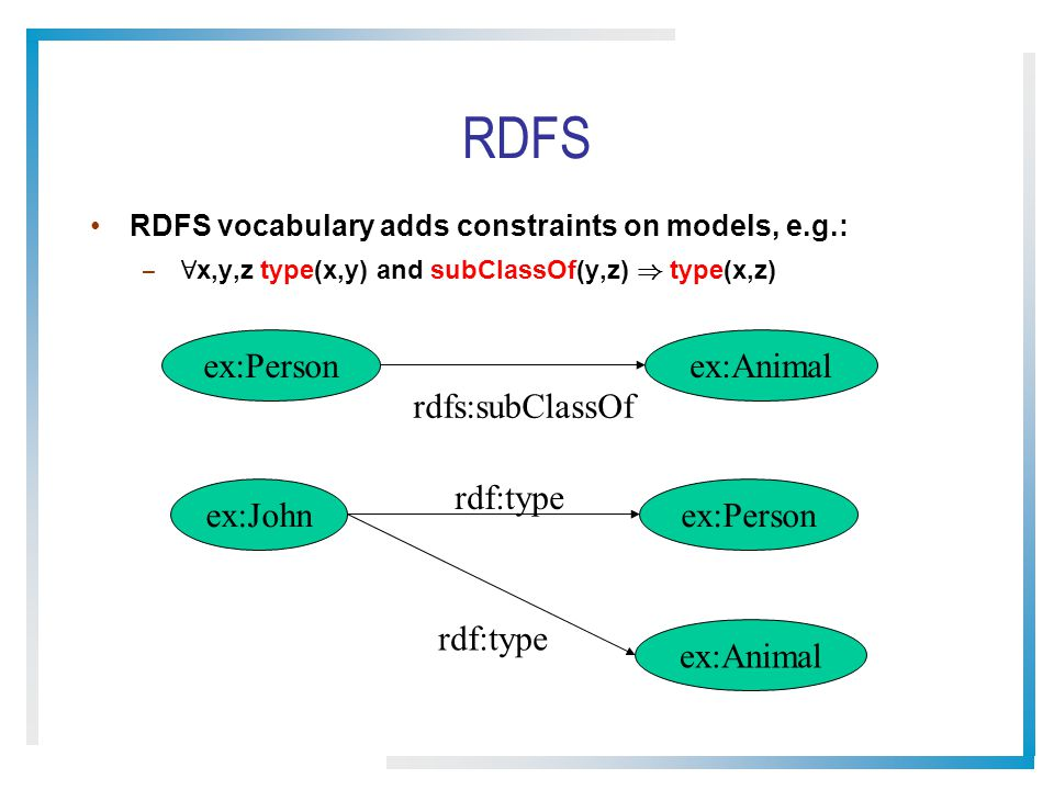 RDFS RDFS vocabulary adds constraints on models, e.g.: – 8 x,y,z type(x,y) and subClassOf(y,z) ) type(x,z) ex:Person rdf:type ex:John ex:Animal rdfs:subClassOf ex:Person ex:Animal rdf:type
