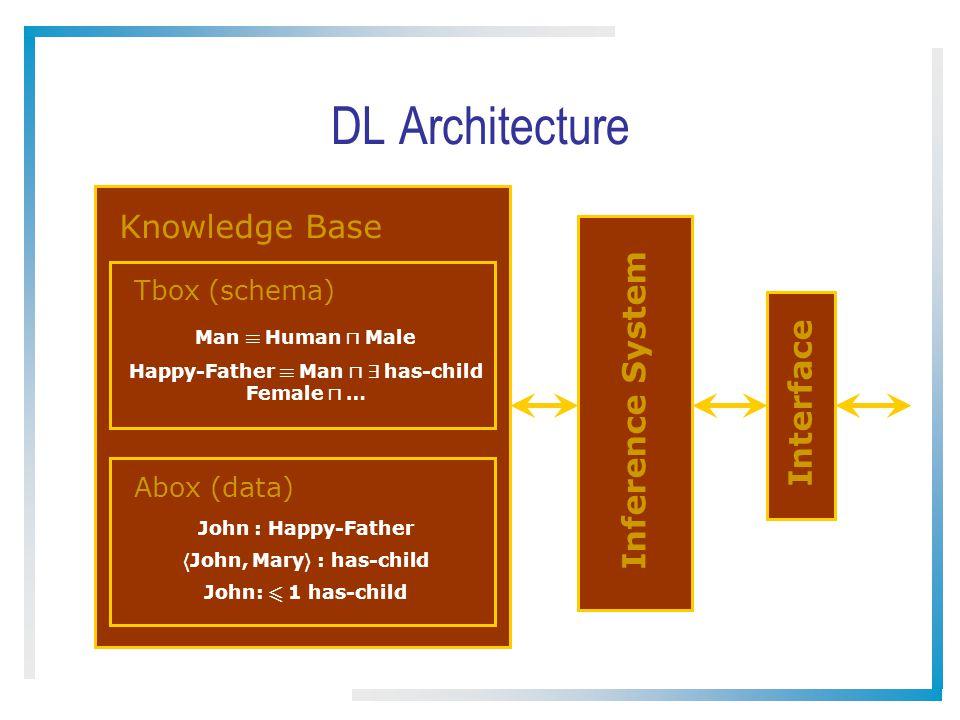 DL Architecture Knowledge Base Tbox (schema) Abox (data) Man ´ Human u Male Happy-Father ´ Man u 9 has-child Female u … John : Happy-Father h John, Mary i : has-child John: 6 1 has-child Inference System Interface