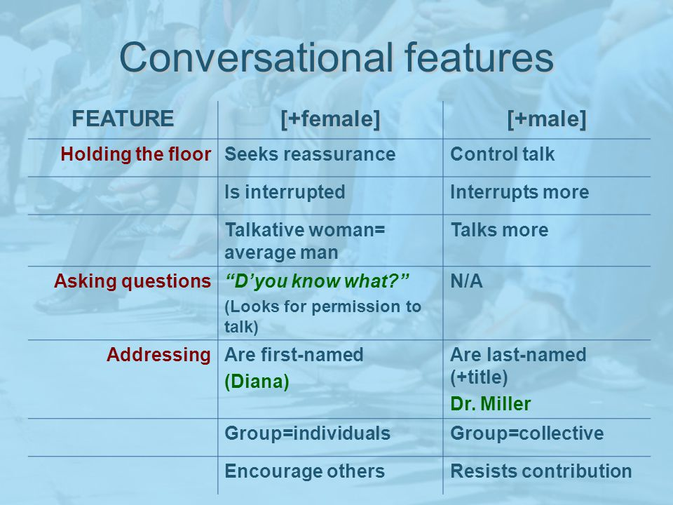 Conversational features FEATURE[+female][+male] Holding the floorSeeks reassuranceControl talk Is interruptedInterrupts more Talkative woman= average man Talks more Asking questionsDyou know what.