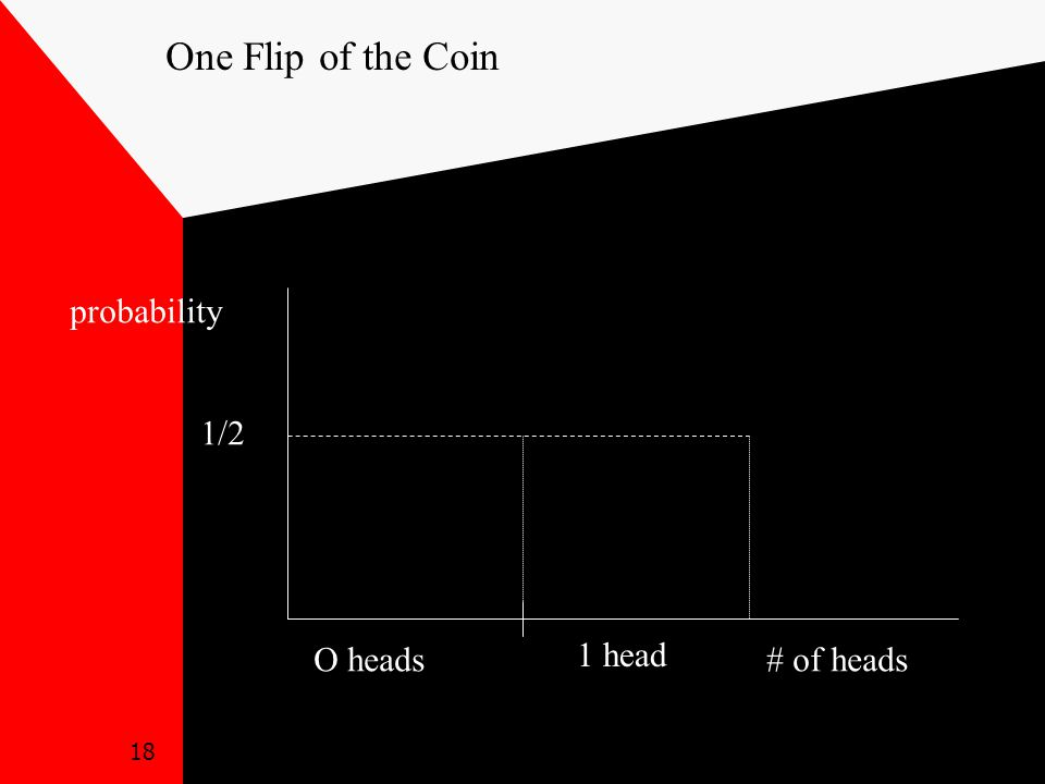 18 O heads 1 head 1/2 probability # of heads One Flip of the Coin