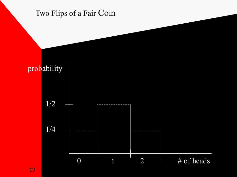 19 0 1 2# of heads probability 1/4 1/2 Two Flips of a Fair Coin