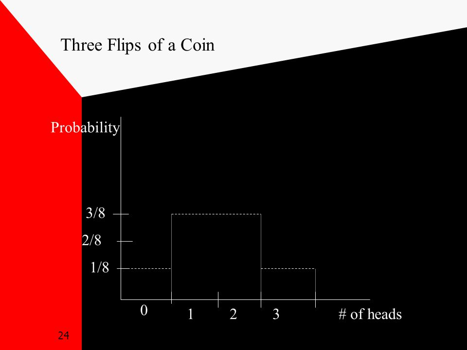 24 0 12 1/8 2/8 3/8 Probability 3# of heads Three Flips of a Coin