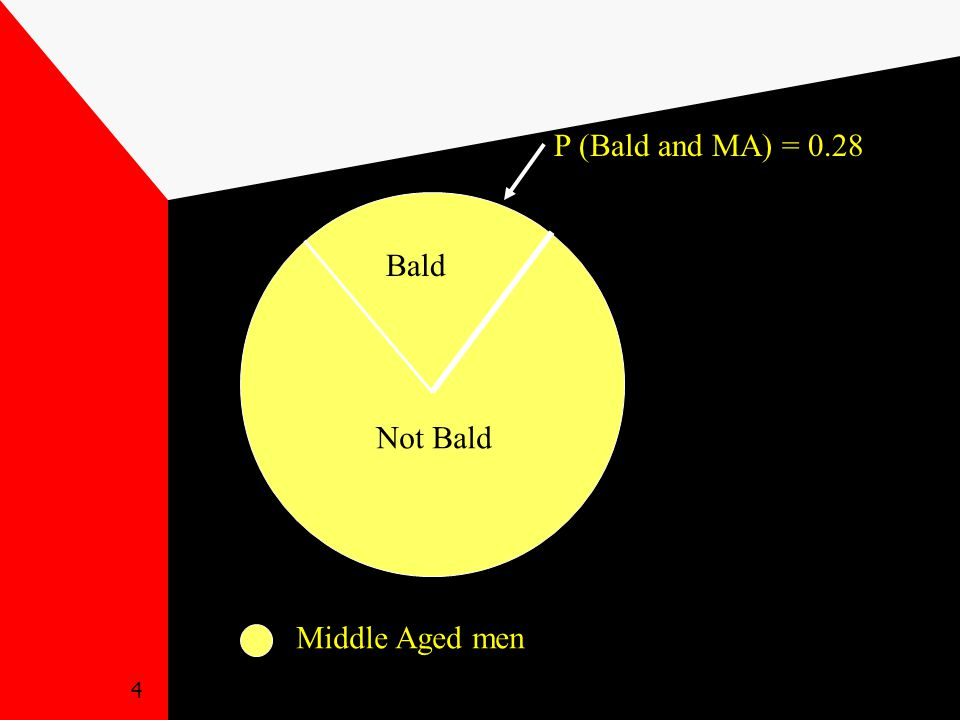 4 Middle Aged men Bald P (Bald and MA) = 0.28 Not Bald