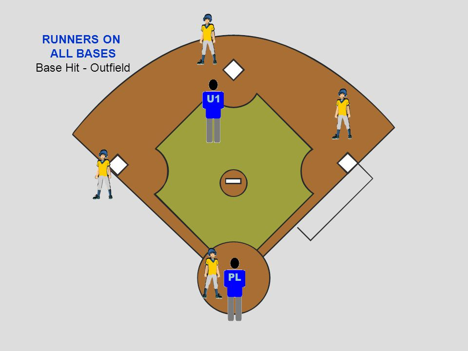 RUNNERS ON ALL BASES Base Hit - Outfield