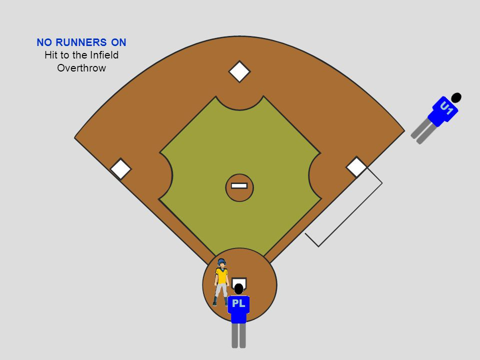 NO RUNNERS ON Hit to the Infield Overthrow