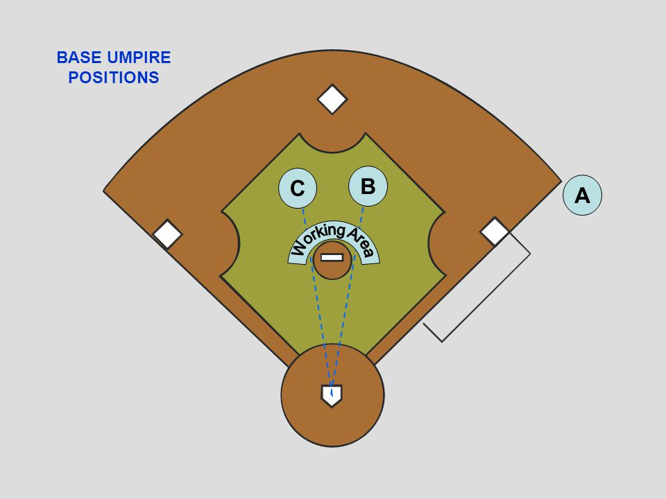 BASE UMPIRE POSITIONS A B C