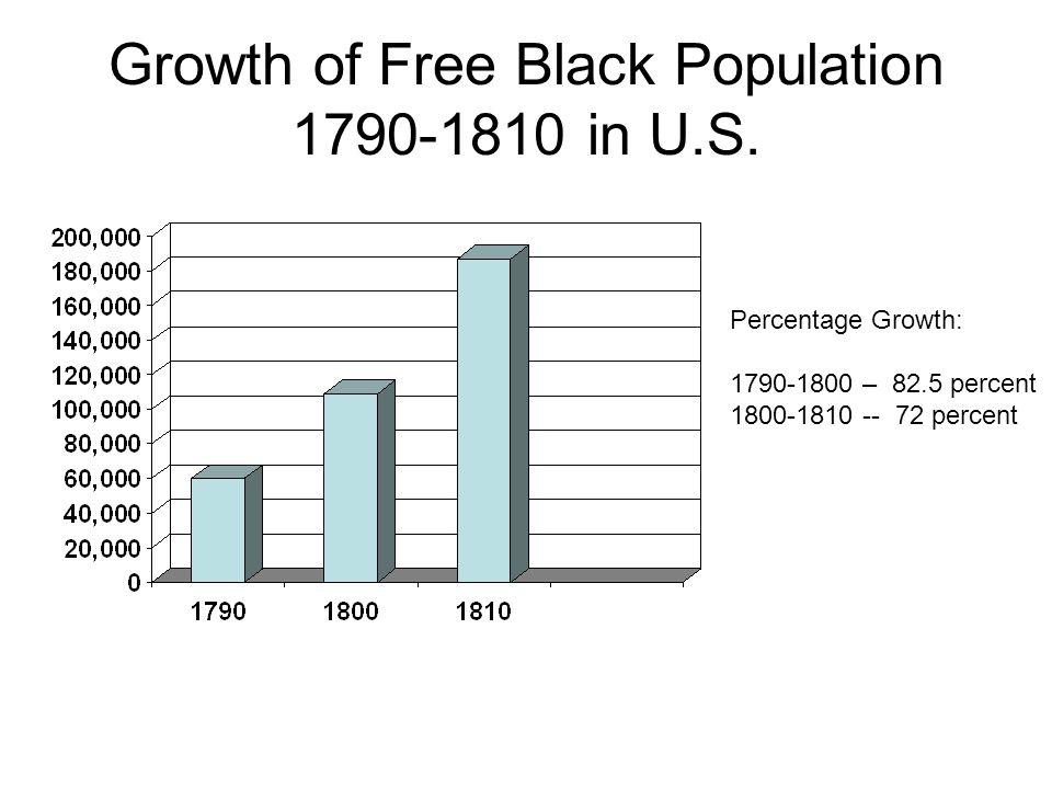Growth of Free Black Population 1790-1810 in U.S. Percentage Growth: 1790-1800 – 82.5 percent 1800-1810 -- 72 percent