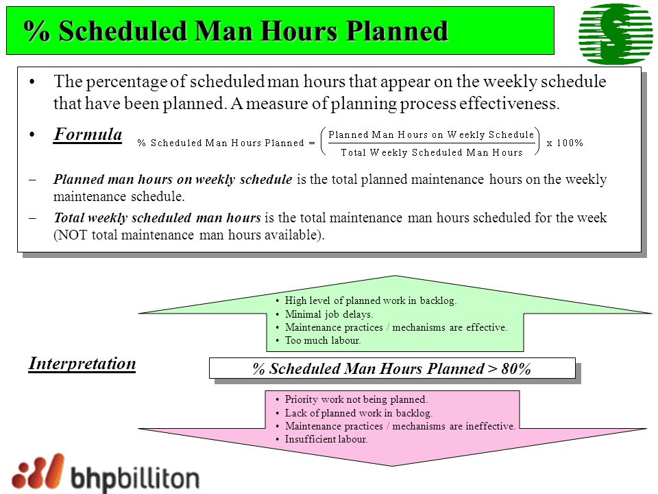% Scheduled Man Hours Planned The percentage of scheduled man hours that appear on the weekly schedule that have been planned. A measure of planning p