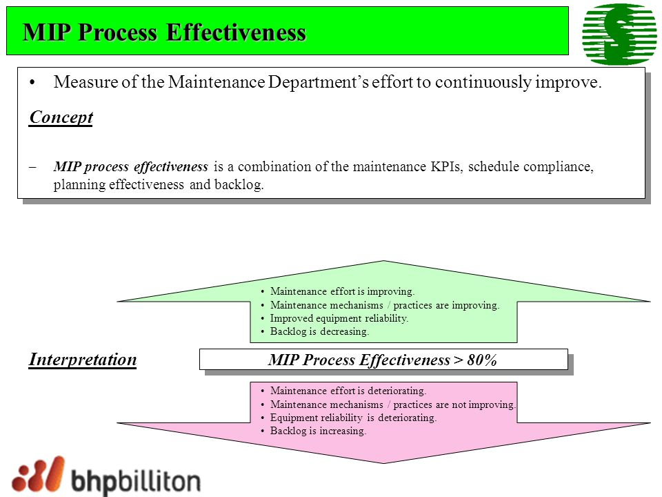 MIP Process Effectiveness Measure of the Maintenance Departments effort to continuously improve. Concept –MIP process effectiveness is a combination o