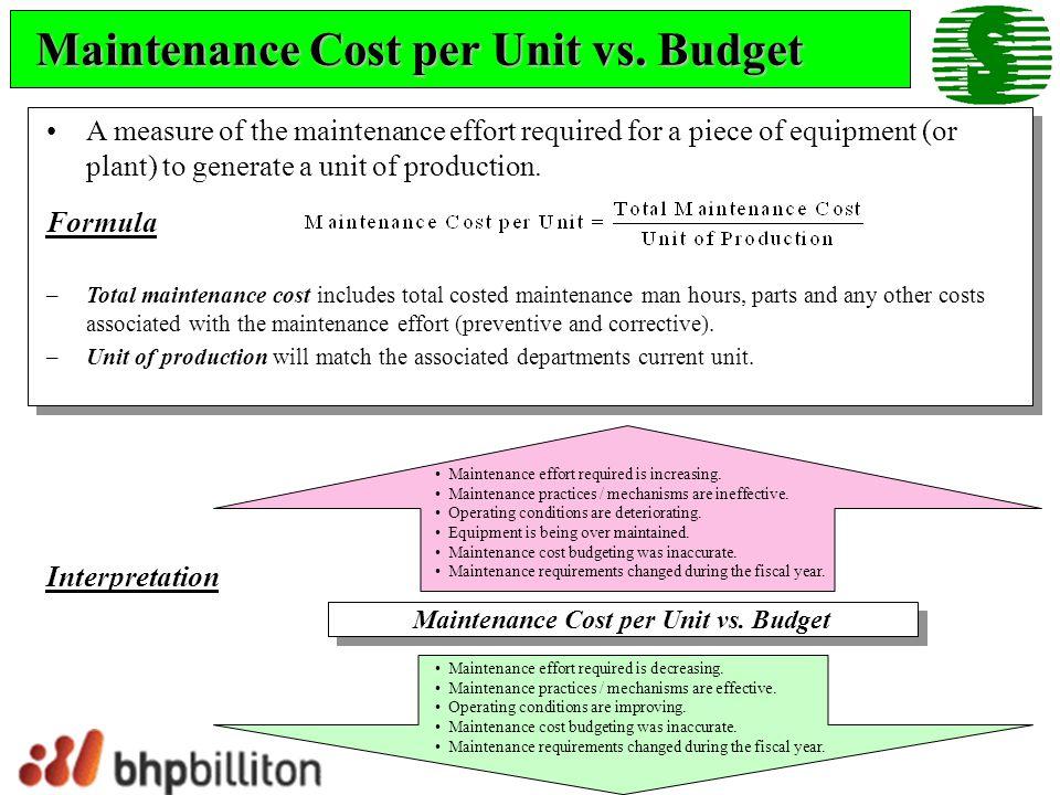 Maintenance Cost per Hour vs.