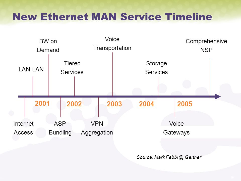 38 New Ethernet MAN Service Timeline 2001 2002200320042005 LAN-LAN BW on Demand Internet Access ASP Bundling Tiered Services VPN Aggregation Voice Transportation Storage Services Voice Gateways Comprehensive NSP Source: Mark Fabbi @ Gartner