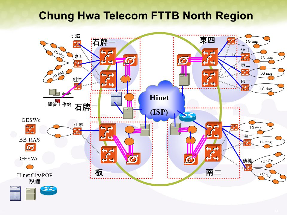 44 GESWc BB-RAS 1G1G 1G1G 1G ring GESWr 1G ring 1G ring 1G ring 1G ring Hinet (ISP) Hinet GigaPOP Chung Hwa Telecom FTTB North Region